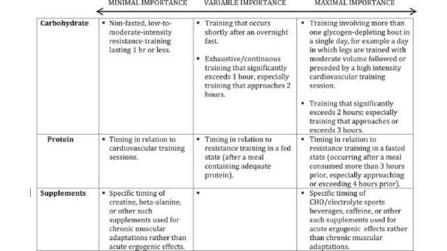 Importanza del timing dei nutrienti e dell'integrazione in base all'allenamento